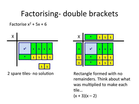 algebra tiles from counting to completing the square great maths teaching ideas