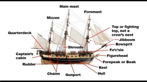 Ship Parts Names by Parts Of A Ship Youtube