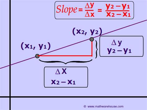 Slope Of A Line by How Use The Slope Formula And Find The Slope Of A Line