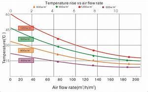 Know Solar Air Heater Performance Indicators