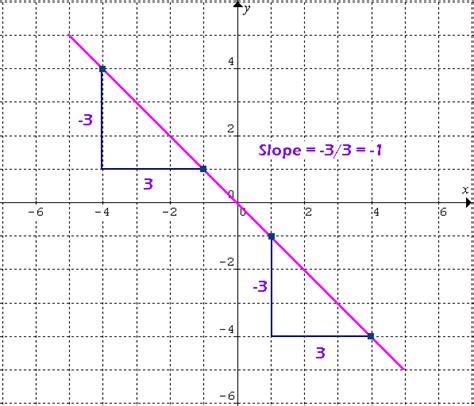 Slope Of A Line by Learn Slope Of A Line Online Math Tutorvista