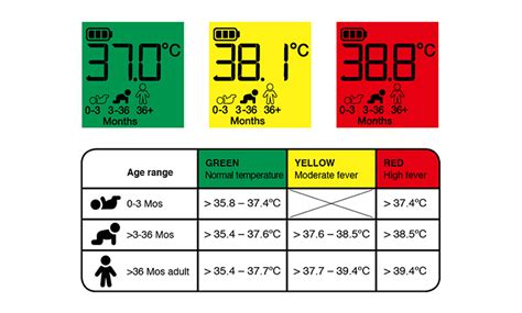 fever in babies an age based temperature guide