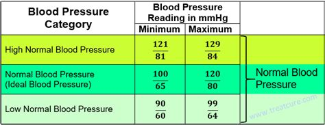 blood pressure chart high low normal adults children