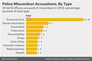 Allegations Of Police Misconduct Rarely Result In Charges ...