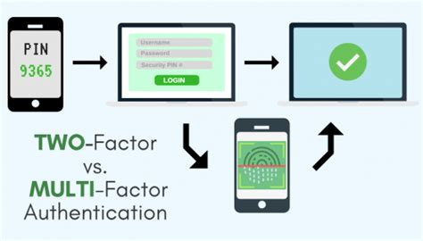 Twofactor Vs Multifactor Authentication  Cloudbric. How To Get All Three Credit Reports. Shrevewood Elementary School Big Data Uses. Weight Loss Surgery Cost Seo Company Rankings. Electronic Digital Balance Army Flight Medic. Veterans Mortgage Life Insurance. How To Check Your Credit Score Online. Harrington Assisted Living Amarillo Tx. Culinary Bachelors Degree New Laptop Releases