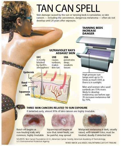 17 best images about skin cancer on disorders