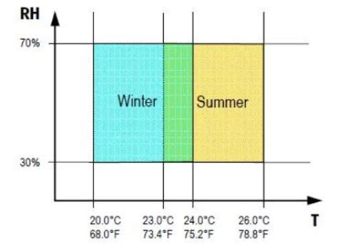determining thermal comfort using a humidity and temperature sensor