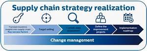 Masterclass supply chain strategy realization   Philips ...