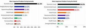 Economic Issues dominate Australians' problems in 2018 ...