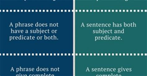 Phrase And Sentence Difference Archives Pediaacom
