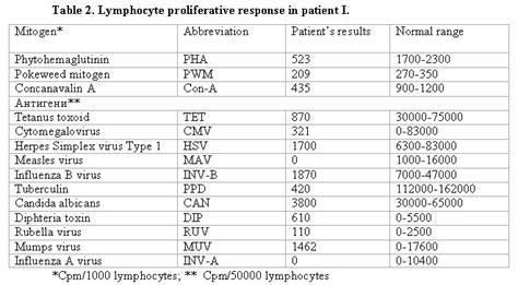 chronic mucocutaneus candidiasis as a primary immunodeficiency in children интернет издание