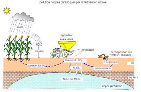 les engrais et les pesticides un probl 232 me pour la soci 233 t 233