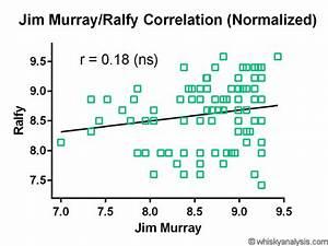 Methodology – Meta-Critic Score – Selfbuilt's Whisky Analysis