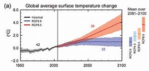 How high will global temperatures rise? - Global warming ...