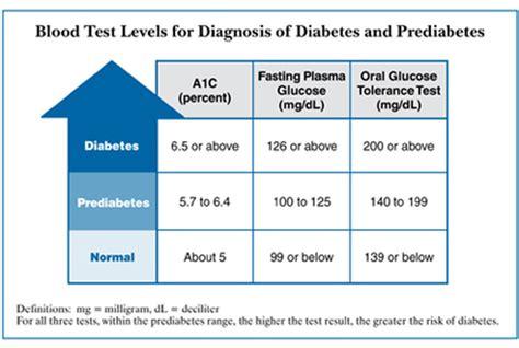 diagnosis of type 2 diabetes type 2 diabetes