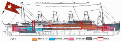 Titanic Boat Structure by Class And Gender In Shaping The Memory Of The Titanic