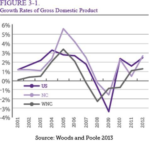 western carolina chapter 3 the state of western carolina s regional economy