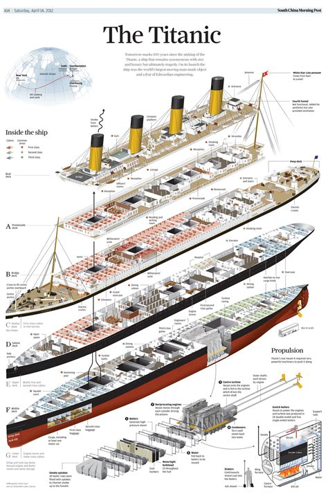 graphics info our titanic work