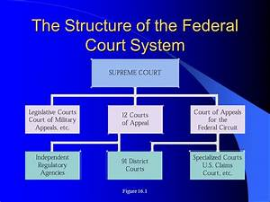 The Federal Courts Chapter ppt video online download