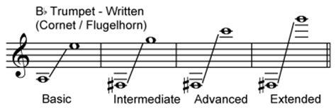 instrument ranges