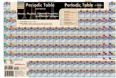 Periodic Table Advanced (general Chemistry Review