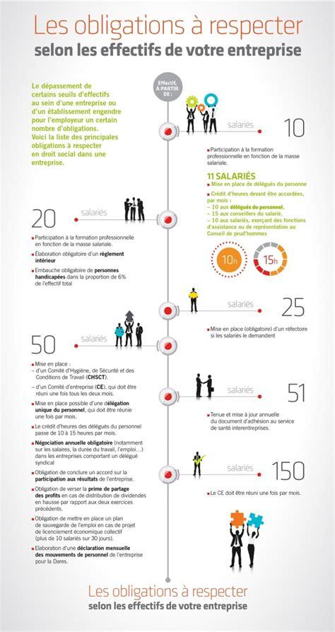 seuils sociaux les obligations 224 respecter selon les effectifs de votre entreprise