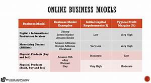 Building an Online Business: How to Choose a Right ...