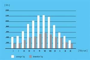Tageslicht Lumen Kelvin : tageslicht spots ~ Markanthonyermac.com Haus und Dekorationen