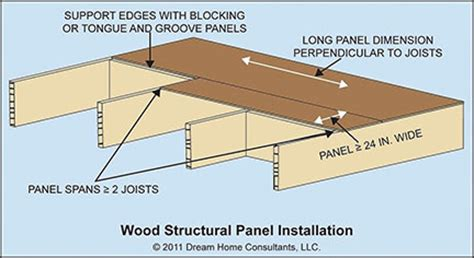 wood structural panel sheating home owners networkhome