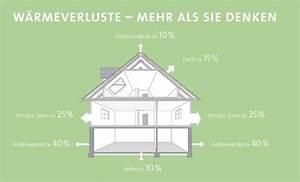 Neues Dach Mit Dämmung Kosten : neues dach kosten ~ Markanthonyermac.com Haus und Dekorationen