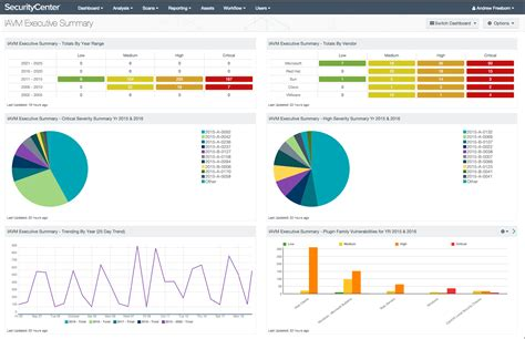 iavm executive summary dashboard sc dashboard tenable