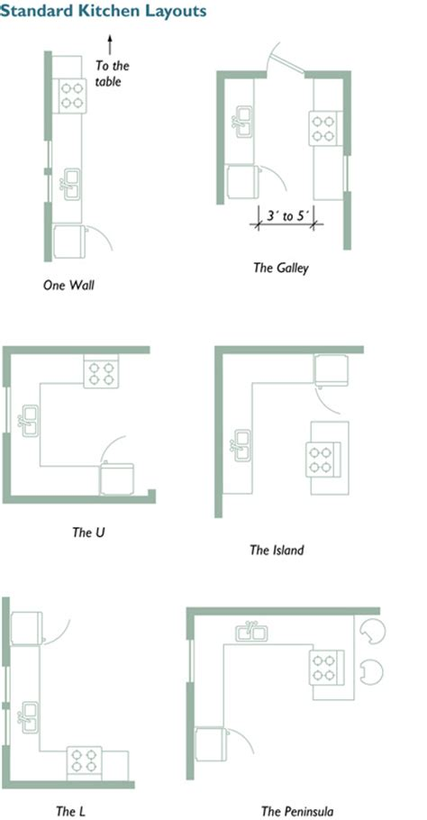 planning your kitchen five tools for layout