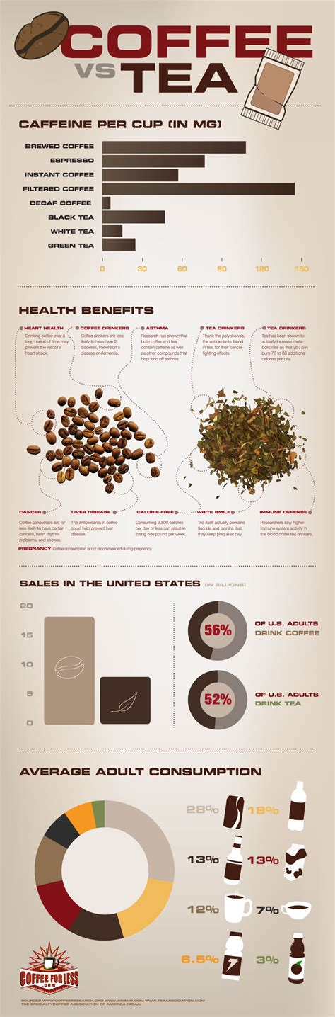 Coffee vs Tea: Which is Better for Me? (Food Infographics)