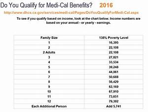 How To Qualify For Medicaid Health Insurance – Howsto.Co