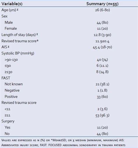 evaluation of amylase and lipase levels in blunt abdomen patients kumar s sagar s