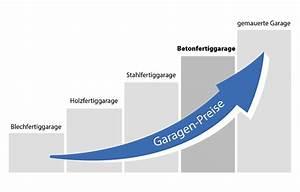 Fertiggarage Doppelgarage Preis : fertiggaragen preisliste mit konfigurator bis zu 30 sparen ~ Markanthonyermac.com Haus und Dekorationen