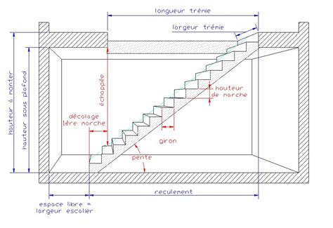r 233 alisation d un escalier