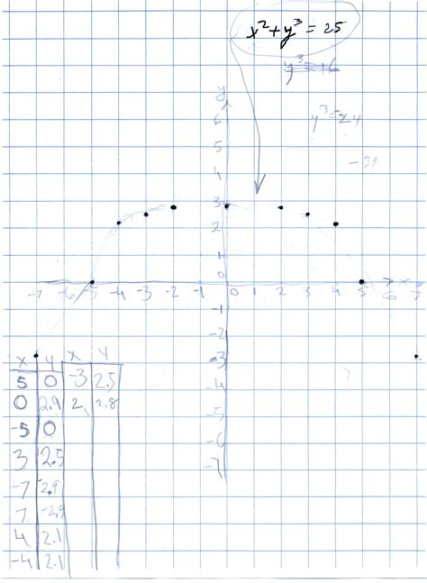 graph x 2 ky 2 25 for different values of k