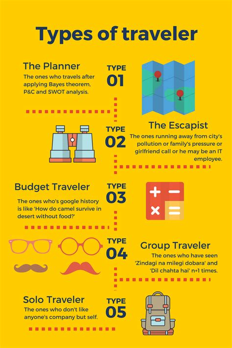 What Type Of Traveler Are You? Letusgoto