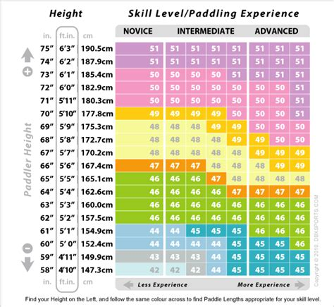 Dragon Boat Length by Dragon Boat Paddle Size Chart Bing Images