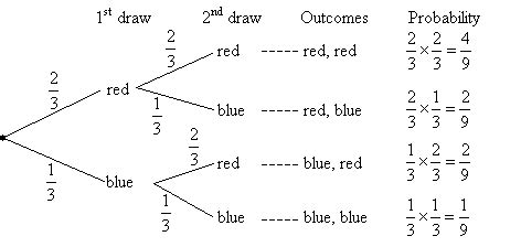 Probability Tree Diagrams (solutions, Examples, Videos, Worksheets, Games
