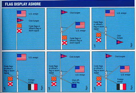 Boat Flags Rules by Where To Fly A 2nd Flag Sailboatowners Forums