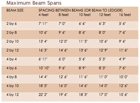 patio roof maximum beam rafter spans