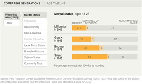 who is the millennial generation pew research graphic sociology