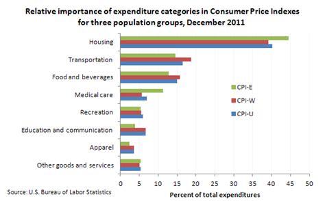consumer price index for the elderly the economics daily u s bureau of labor statistics