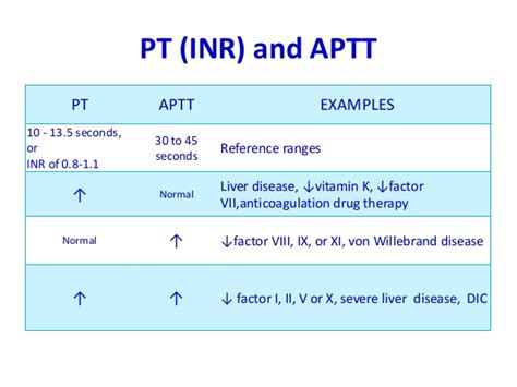 pt inr levels normal overdose of blood thinners