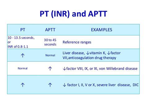aptt normal range related keywords aptt normal range keywords keywordsking