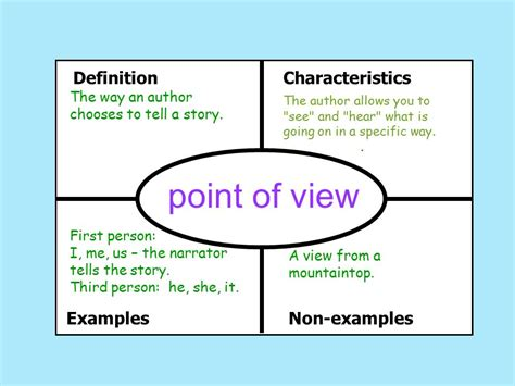 Unit 2 Vocabulary Of The Standards  Ppt Video Online Download