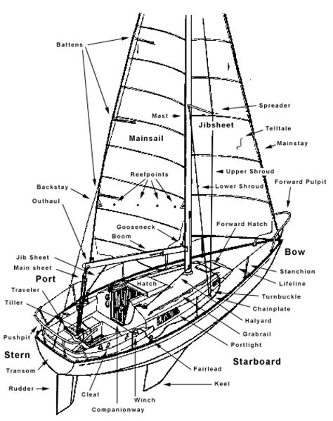 Old Boat Terms by Basic Parts Of A Sailboat