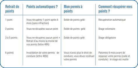 rattrapage de points de permis rattraper point permis conduire